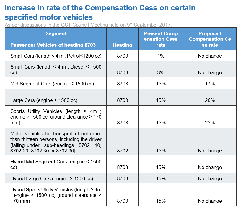 gst-cess-rate-change-for-autos