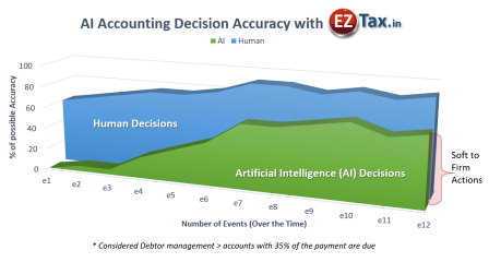 Artificial Intelligence (AI) in Accounting is Real